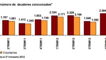 Según los datos publicados la pasada semana por el Instituto Nacional de Estadística (INE)